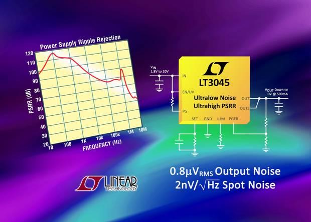20V、500mA LDO 具超低 (0.8µVRMS) 噪声,在 1MHz 时 PSRR 为 76dB,可用来为噪声敏感型应用供电