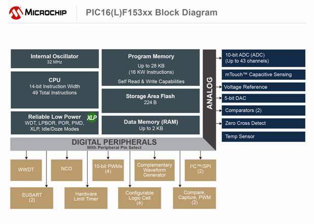 Microchip发布全新PIC® MCU系列,更多CIP让设计越来越简单